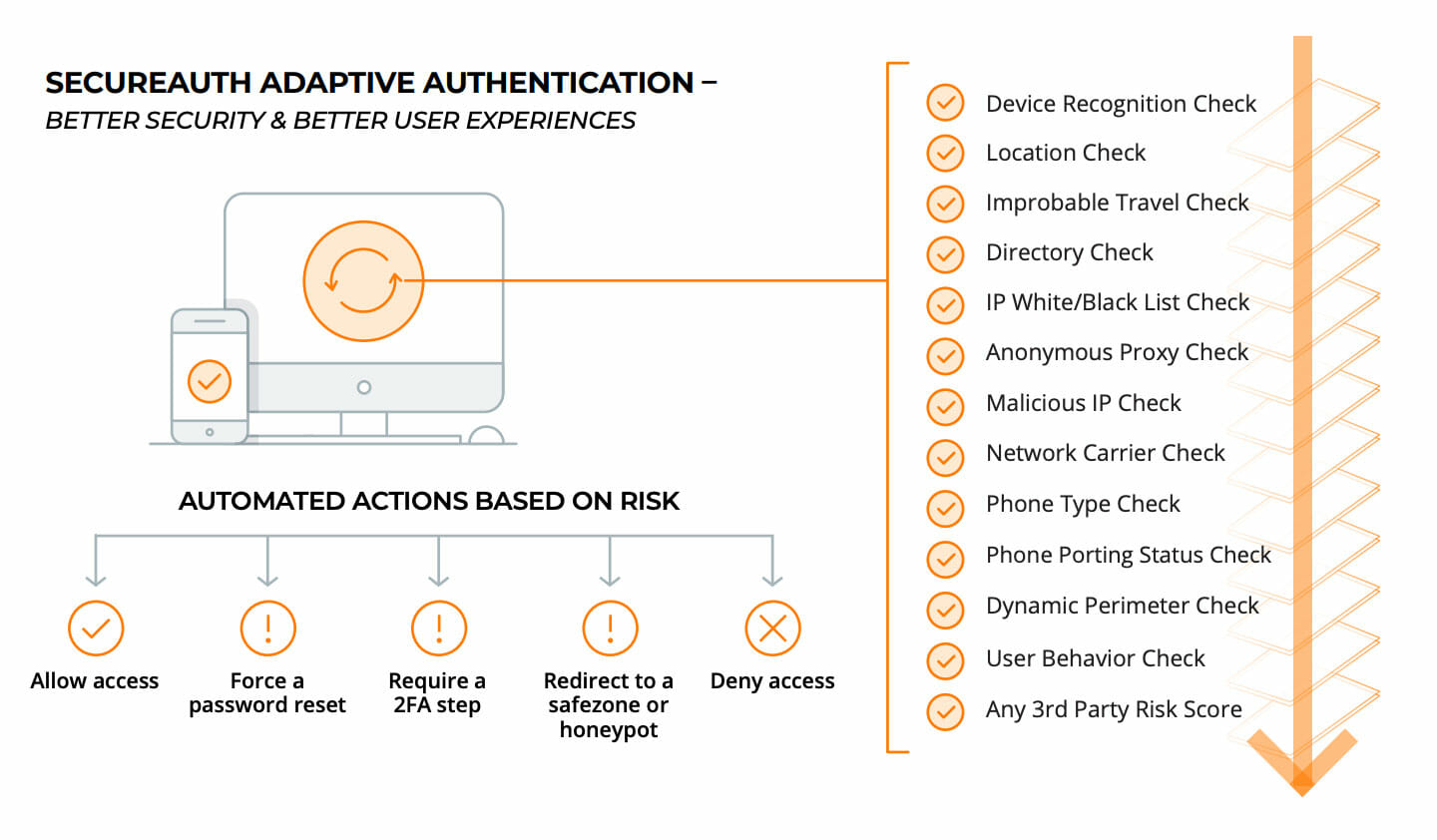 multi-factor authentication Identity and Access Management