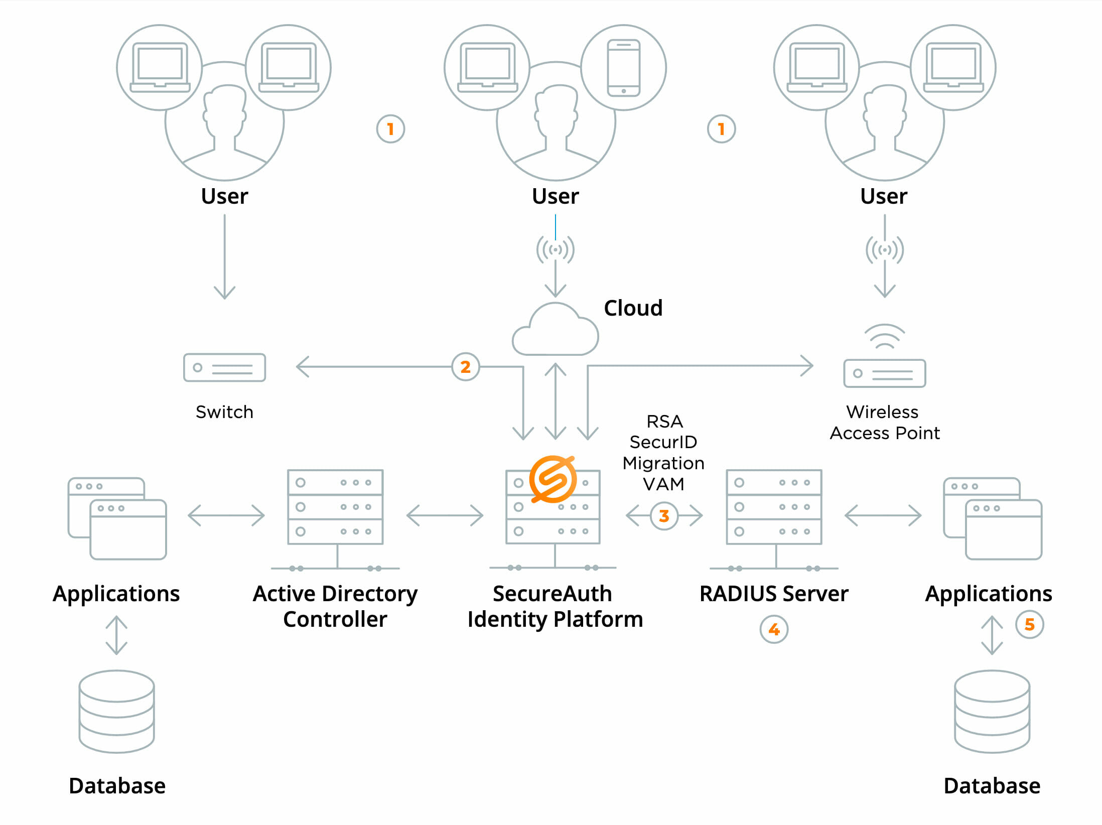 Adaptive Authentication Identity and Access Management
